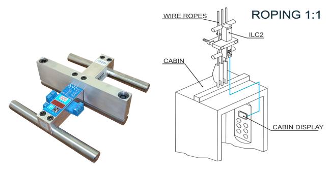 Συσκευή ελέγχου υπερφόρτωσης. Προσαρμόζεται στα συρματόσχοινα ακριβώς πάνω από τον θάλαμο.